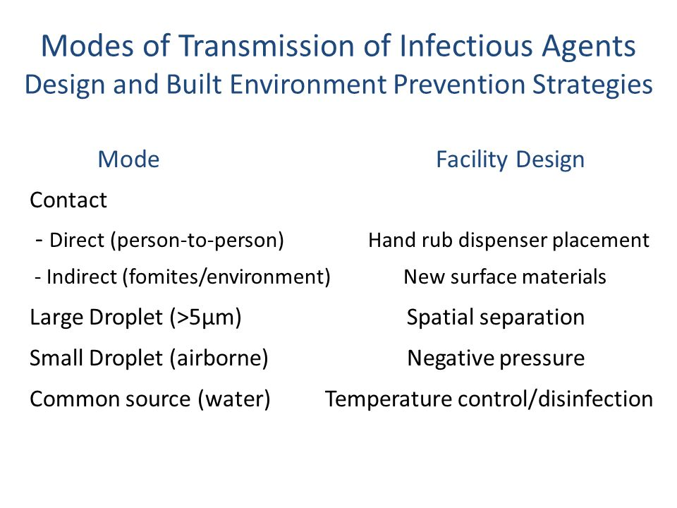 Modes of Transmission of Infectious Agents Design and Built Environment Prevention Strategies ModeFacility Design Contact - Direct (person-to-person)Hand rub dispenser placement - Indirect (fomites/environment) New surface materials Large Droplet (>5µm) Spatial separation Small Droplet (airborne) Negative pressure Common source (water) Temperature control/disinfection