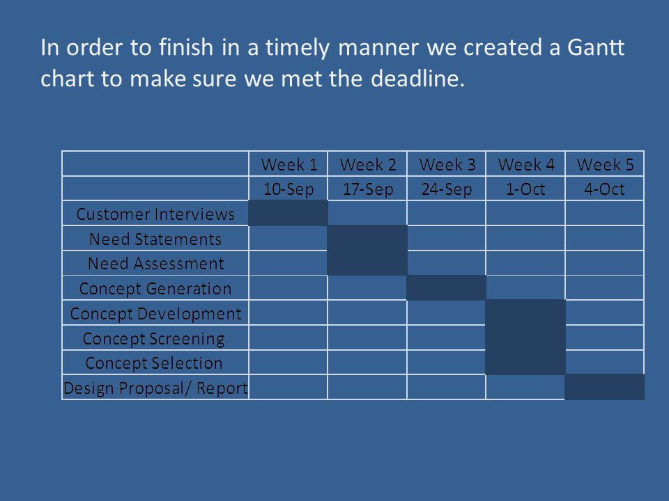 In order to finish in a timely manner we created a Gantt chart to make sure we met the deadline.