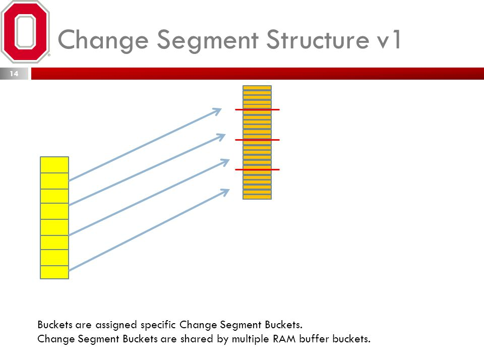 Change Segment Structure v1 14 Buckets are assigned specific Change Segment Buckets. Change Segment Buckets are shared by multiple RAM buffer buckets.