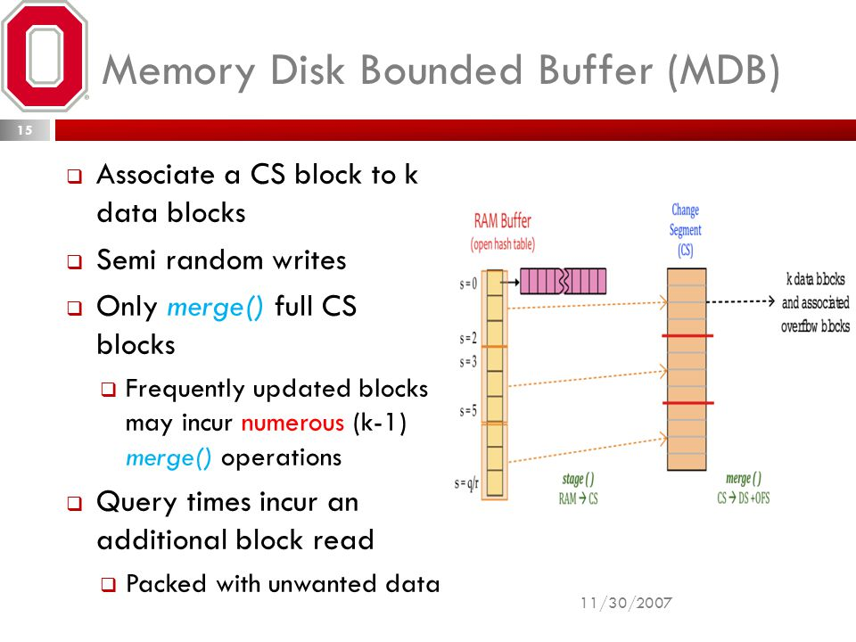 Memory Disk Bounded Buffer (MDB)  Associate a CS block to k data blocks  Semi random writes  Only merge() full CS blocks  Frequently updated blocks may incur numerous (k-1) merge() operations  Query times incur an additional block read  Packed with unwanted data 11/30/2007 15