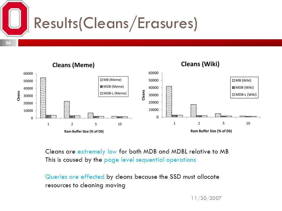 Results(Cleans/Erasures) Cleans are extremely low for both MDB and MDBL relative to MB This is caused by the page level sequential operations Queries