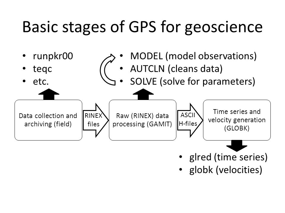 Basic stages of GPS for geoscience Data collection and archiving (field) Raw (RINEX) data processing (GAMIT) Time series and velocity generation (GLOB