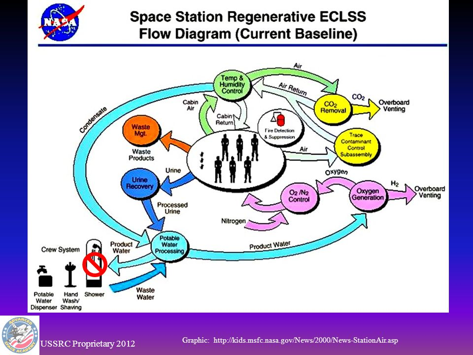 ECLSS PANELS Orbiter ML31C Middeck Left L1 & L2 MEDS – Multi-function electronic Display System retrofitted to Atlantis 1999 Photo Credit NASA USSRC Proprietary 2012