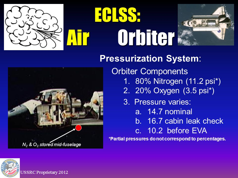 ECLSS: AirEarth 1. ~79% Nitrogen 2. ~21% Oxygen 3. < 1% Trace Elements 14.7 psi Earth's Atmosphere USSRC Proprietary 2012