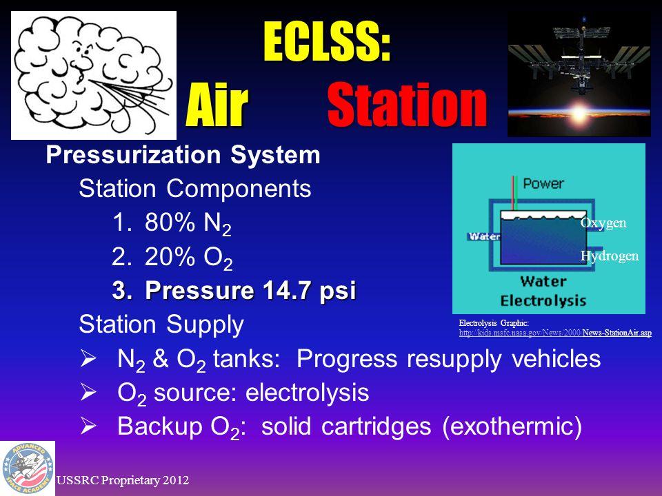 Pressurization System: Orbiter Components 1.80% Nitrogen (11.2 psi*) 2.20% Oxygen (3.5 psi*) 3. Pressure varies: a.14.7 nominal b.16.7 cabin leak chec