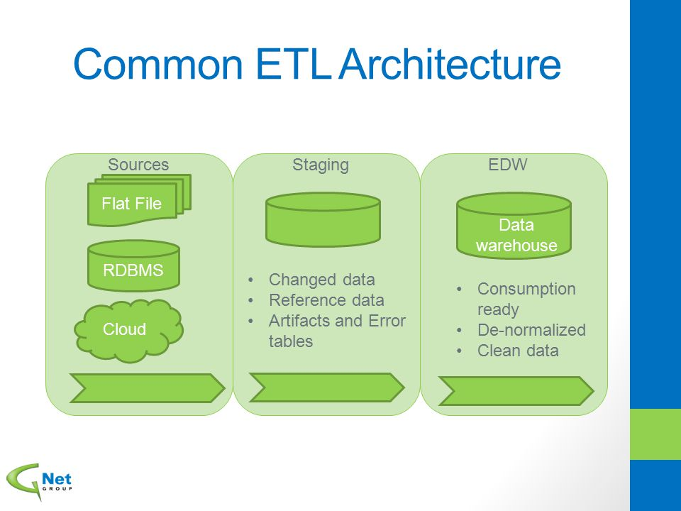 ELT Architecture RDBMS Cloud Flat File Sources EDW Data warehouse Changed data Reference data Artifacts and Error tables De-normalized Retains traceable business key