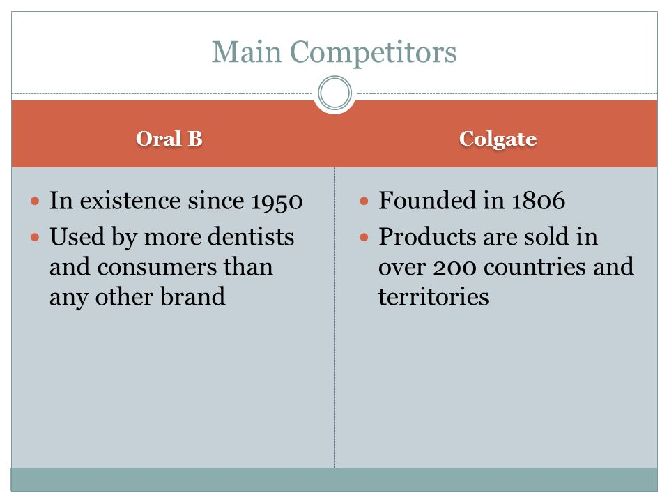 Oral B Colgate In existence since 1950 Used by more dentists and consumers than any other brand Founded in 1806 Products are sold in over 200 countries and territories Main Competitors