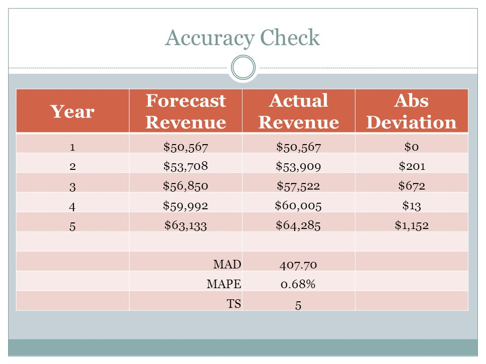 Accuracy Check Year Forecast Revenue Actual Revenue Abs Deviation 1$50,567 $0 2$53,708$53,909$201 3$56,850$57,522$672 4$59,992$60,005$13 5$63,133$64,2