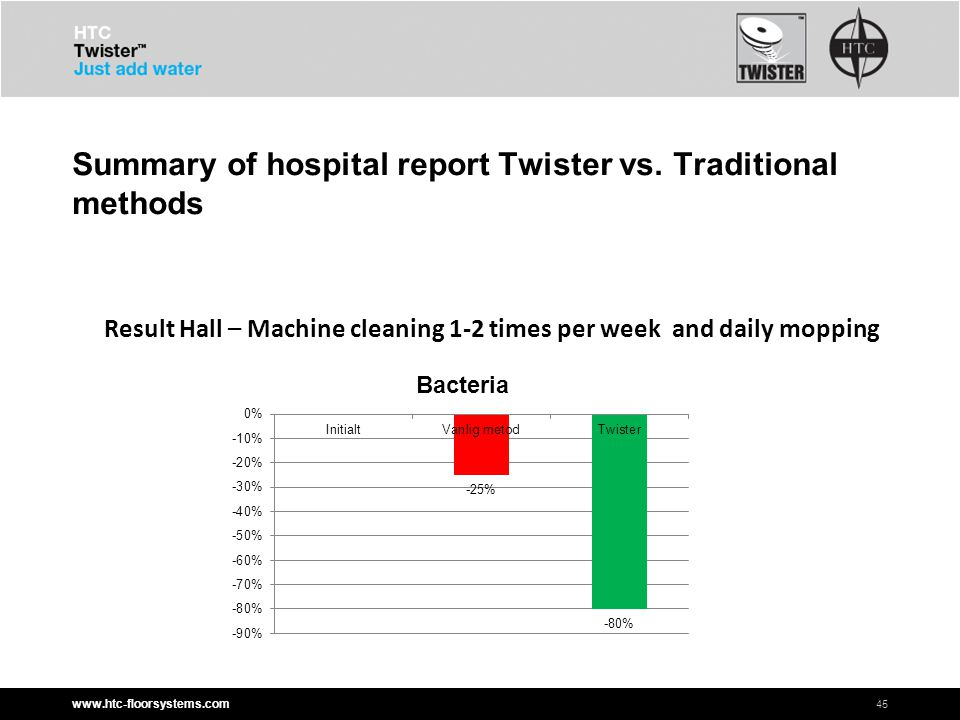 www.htc-floorsystems.com Summary of hospital report Twister vs.