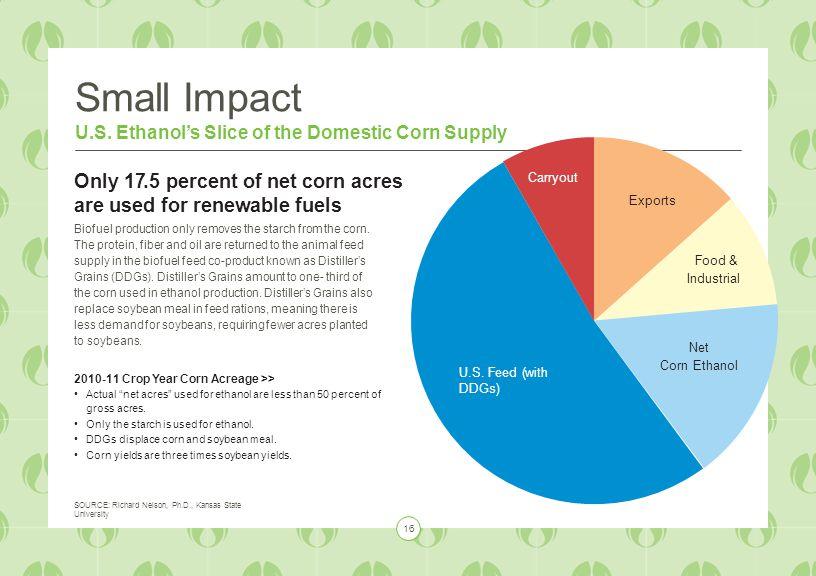 Small Impact U.S.