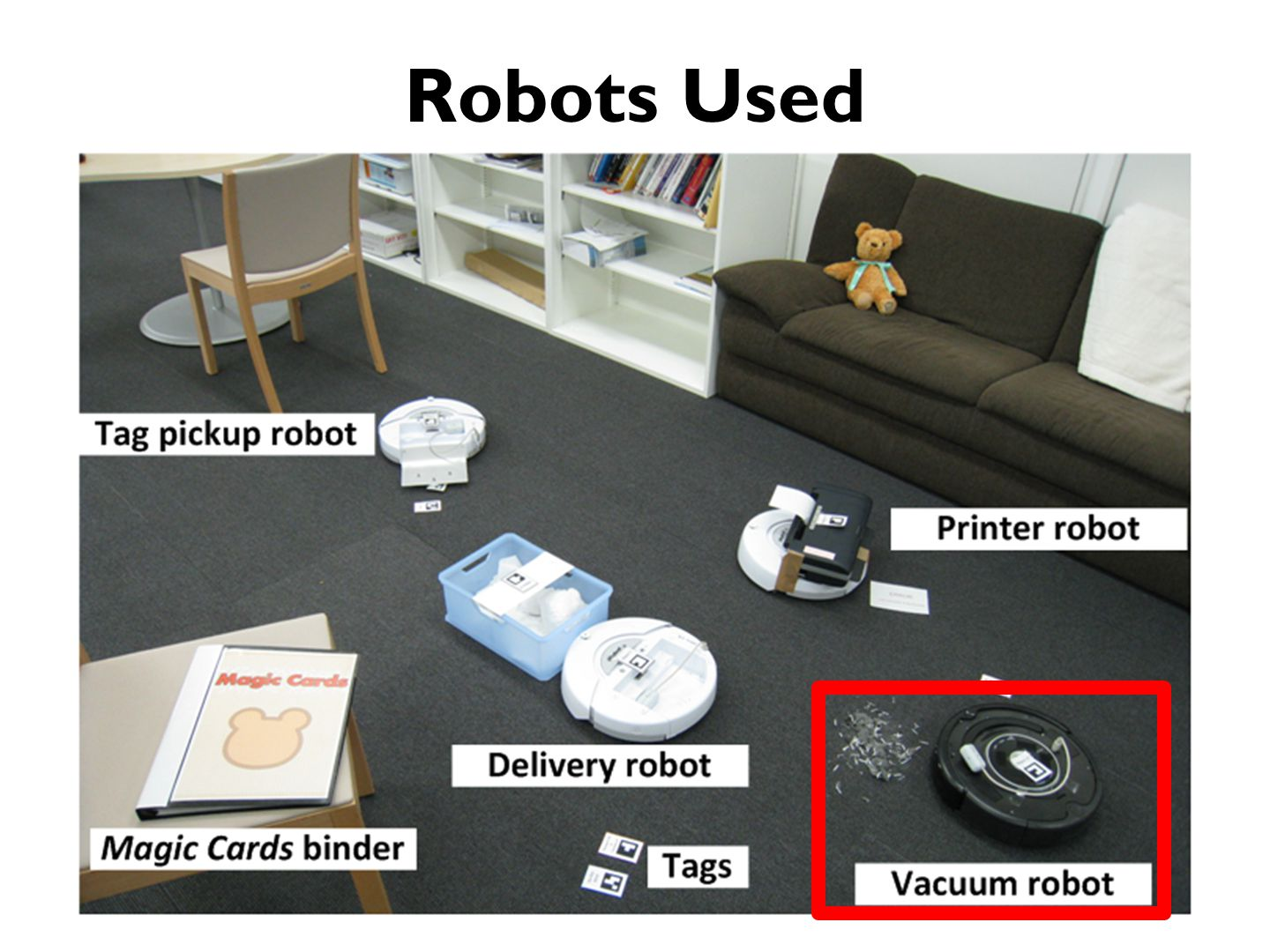 The Robot Housework System Human users Magic Cards Interface Sensors and Processing System Robot Housework System
