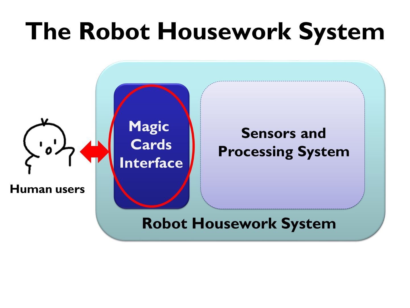 The Magic Cards Interface Magic Cards is a very simple tangible programming interface for housework planning using paper cards.