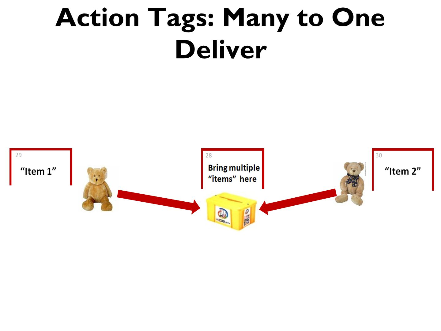 Action Tags: Many to One Deliver