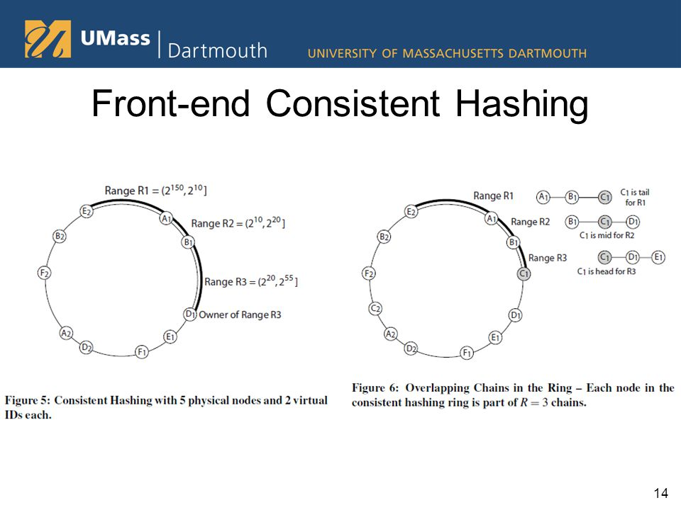 14 Front-end Consistent Hashing