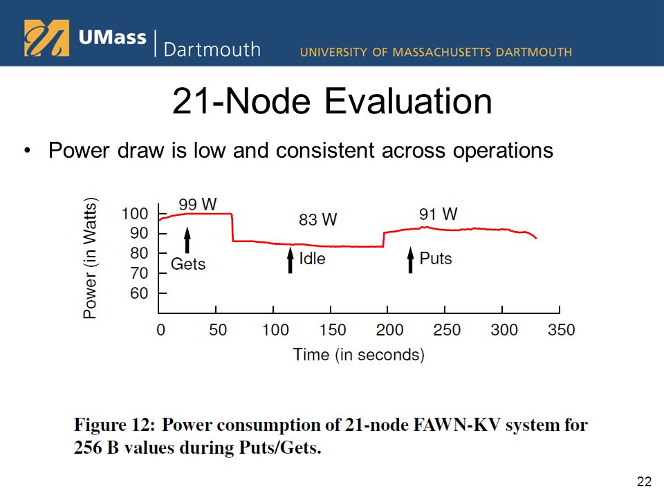 21-Node Evaluation Power draw is low and consistent across operations 22