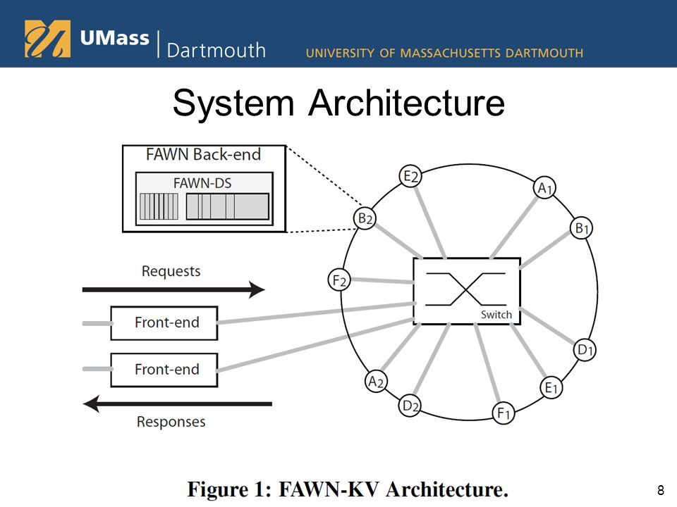8 System Architecture
