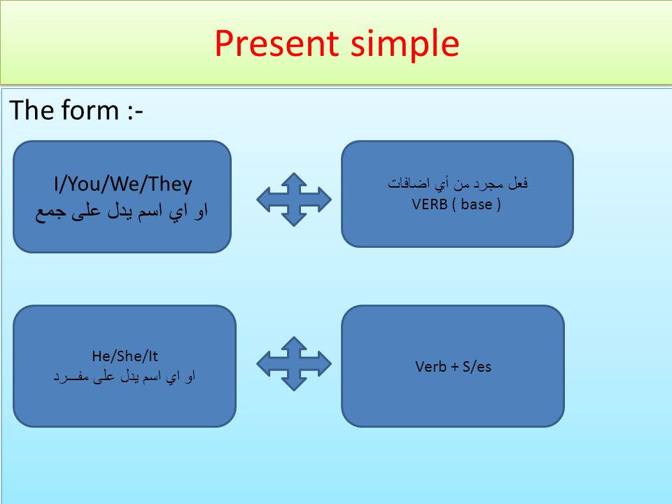 Present simple The form :- The form :- I/You/We/They او اي اسم يدل على جمع فعل مجرد من أي اضافات VERB ( base ) He/She/It او اي اسم يدل على مفـــرد Verb + S/es