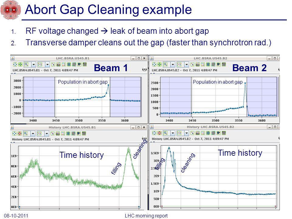1.RF voltage changed  leak of beam into abort gap 2.