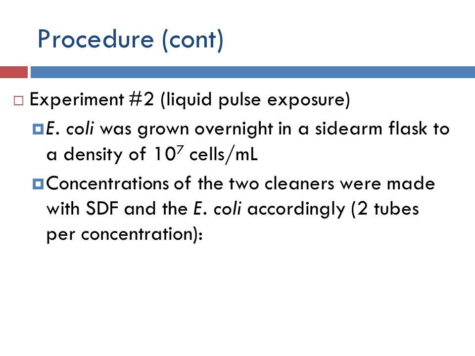Procedure (cont)  Experiment #2 (liquid pulse exposure)  E.