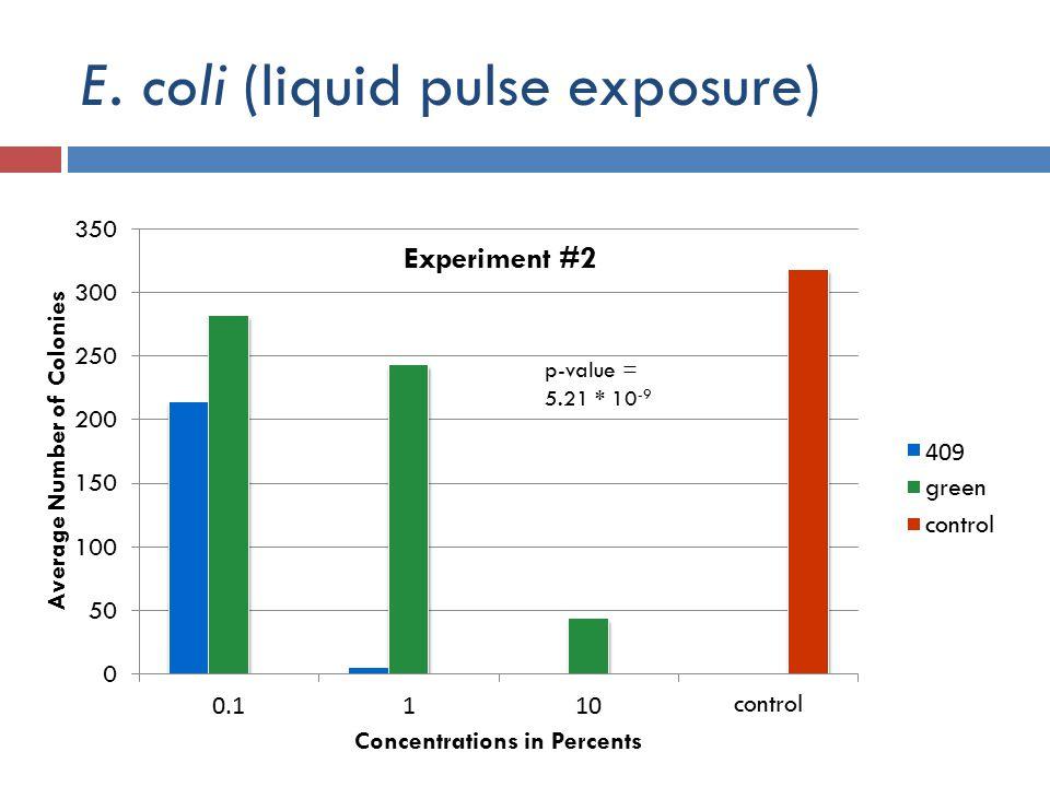 E. coli (liquid pulse exposure)