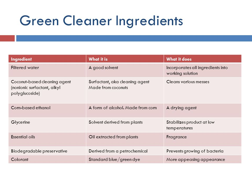 Green Cleaner Ingredients IngredientWhat it isWhat it does Filtered waterA good solventIncorporates all ingredients into working solution Coconut-based cleaning agent (nonionic surfactant, alkyl polyglucoside) Surfactant, aka cleaning agent Made from coconuts Cleans various messes Corn-based ethanolA form of alcohol.