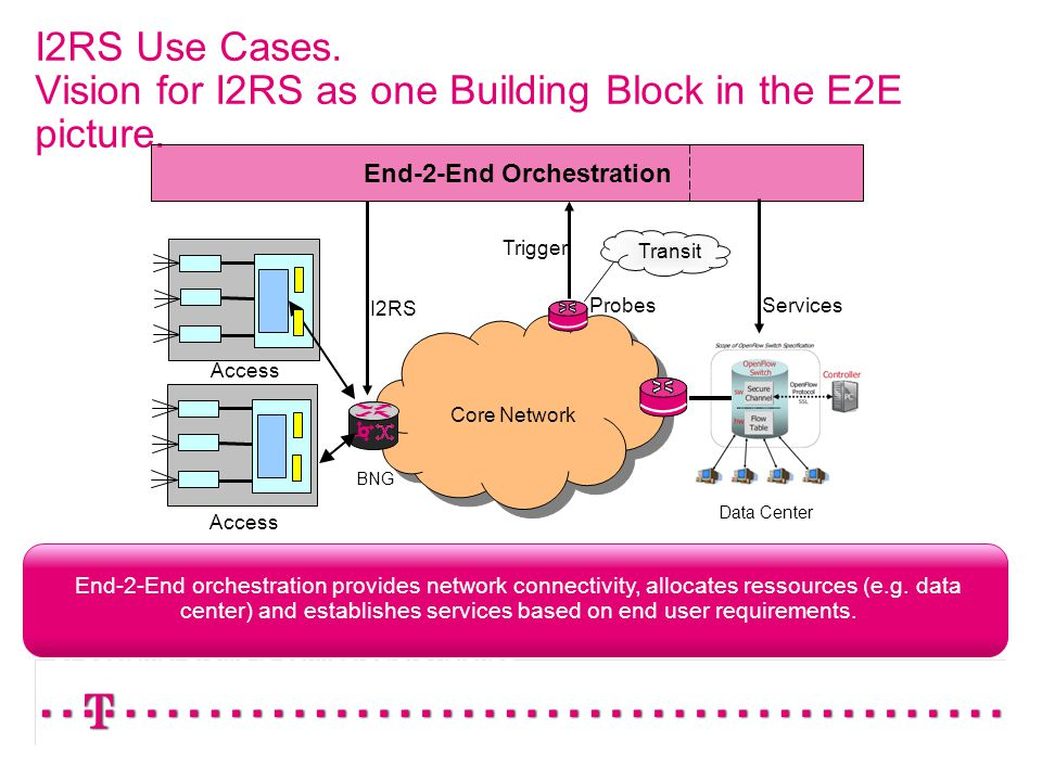 I2RS Use Cases. Vision for I2RS as one Building Block in the E2E picture.
