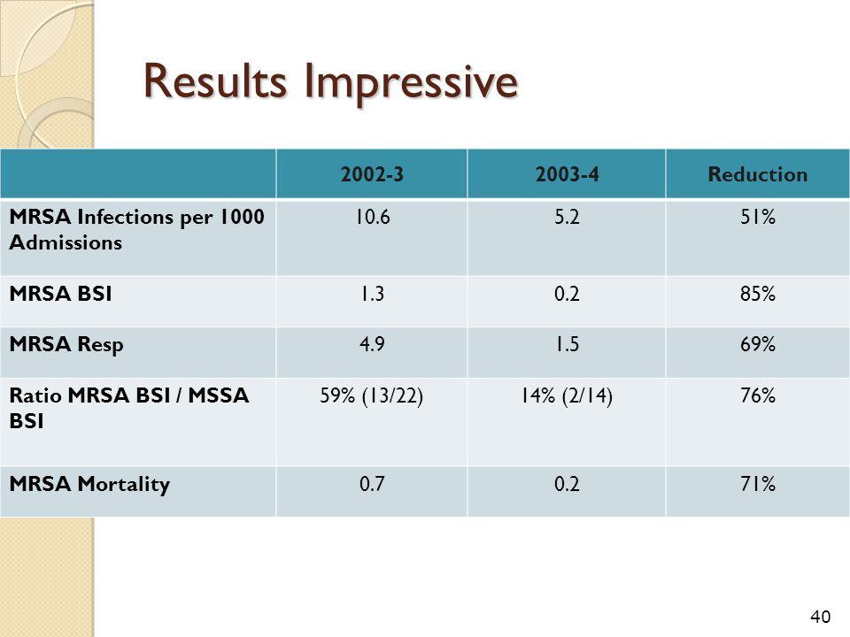 Results Impressive 2002-32003-4Reduction MRSA Infections per 1000 Admissions 10.65.251% MRSA BSI1.30.285% MRSA Resp4.91.569% Ratio MRSA BSI / MSSA BSI