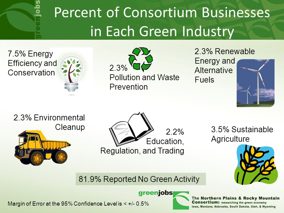 Percent of Consortium Businesses in Each Green Industry 2.3% Renewable Energy and Alternative Fuels 7.5% Energy Efficiency and Conservation 2.3% Environmental Cleanup 2.3% Pollution and Waste Prevention 2.2% Education, Regulation, and Trading 3.5% Sustainable Agriculture 81.9% Reported No Green Activity Margin of Error at the 95% Confidence Level is < +/- 0.5%