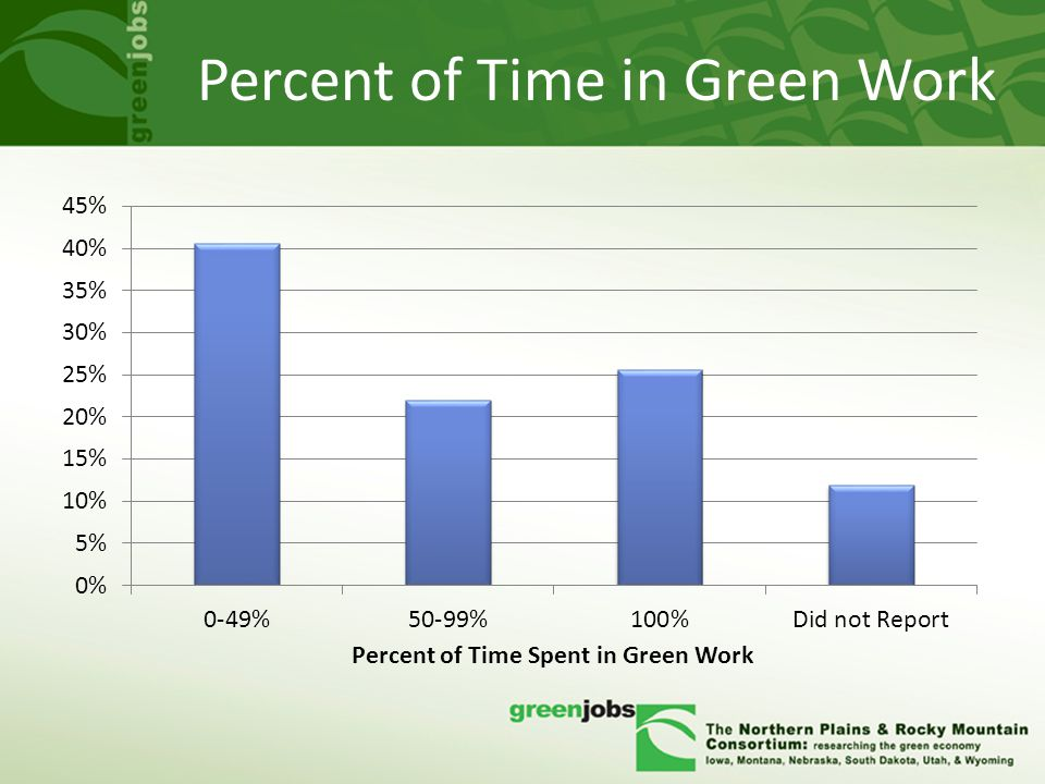 Percent of Time in Green Work