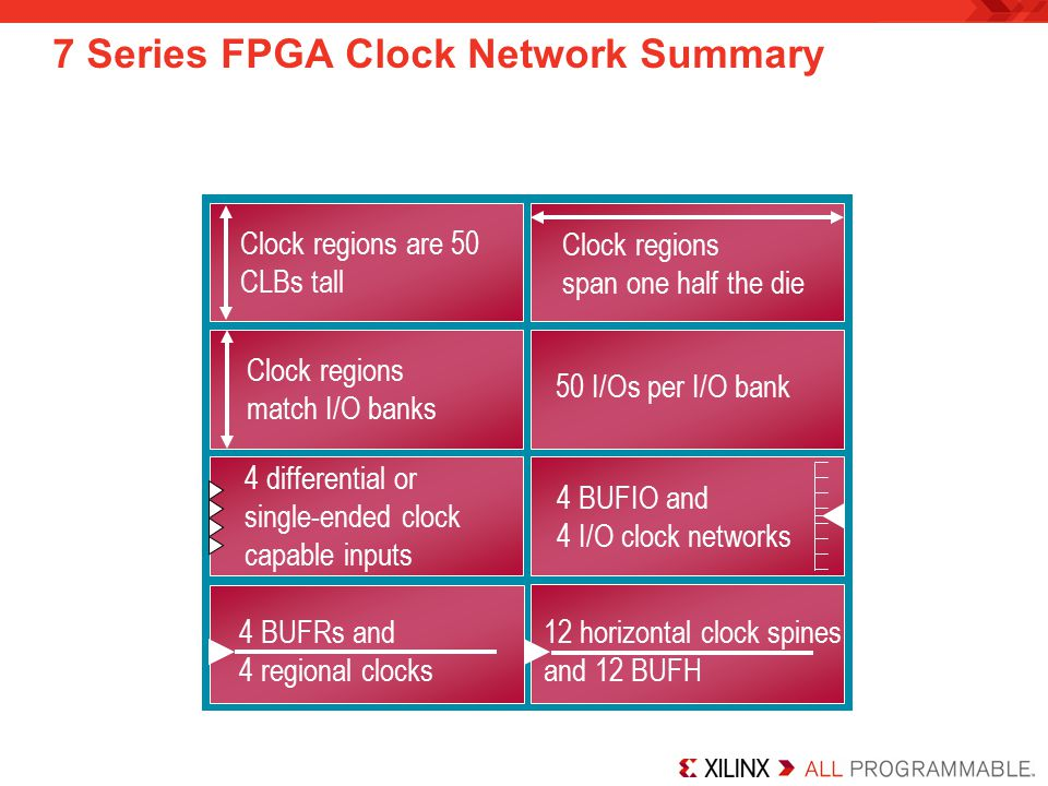7 Series FPGA Clock Network Summary Clock regions are 50 CLBs tall Clock regions match I/O banks 50 I/Os per I/O bank 12 horizontal clock spines and 12 BUFH 4 BUFRs and 4 regional clocks 4 BUFIO and 4 I/O clock networks Clock regions span one half the die 4 differential or single-ended clock capable inputs