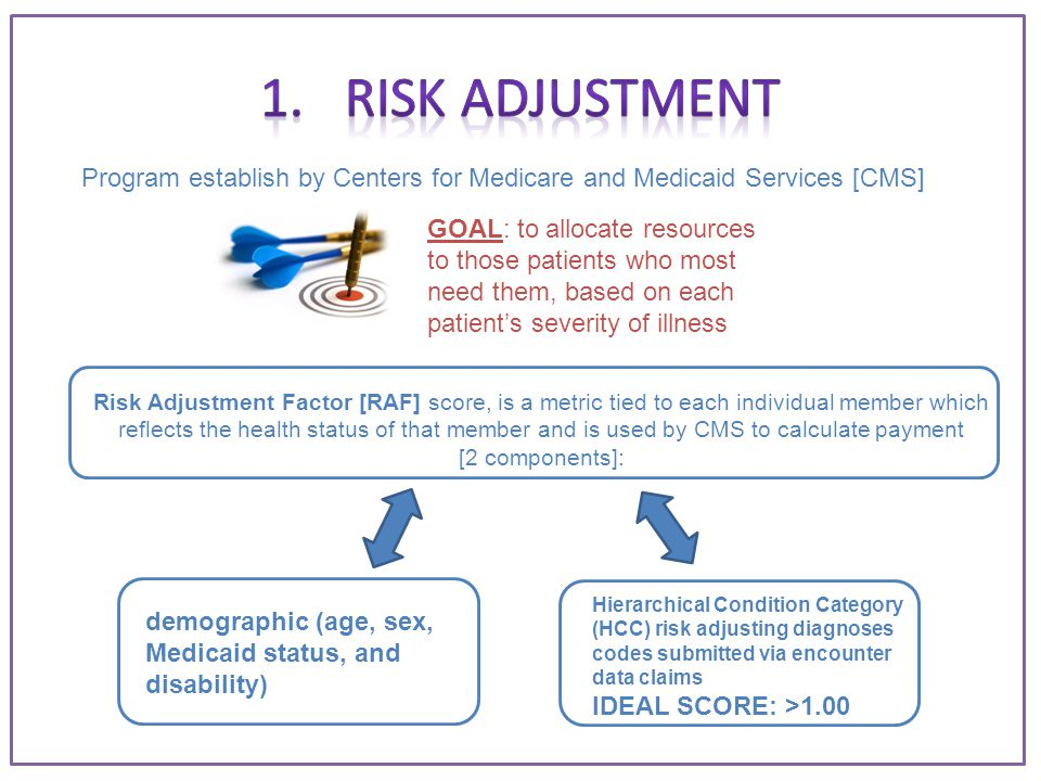 Program establish by Centers for Medicare and Medicaid Services [CMS] GOAL: to allocate resources to those patients who most need them, based on each