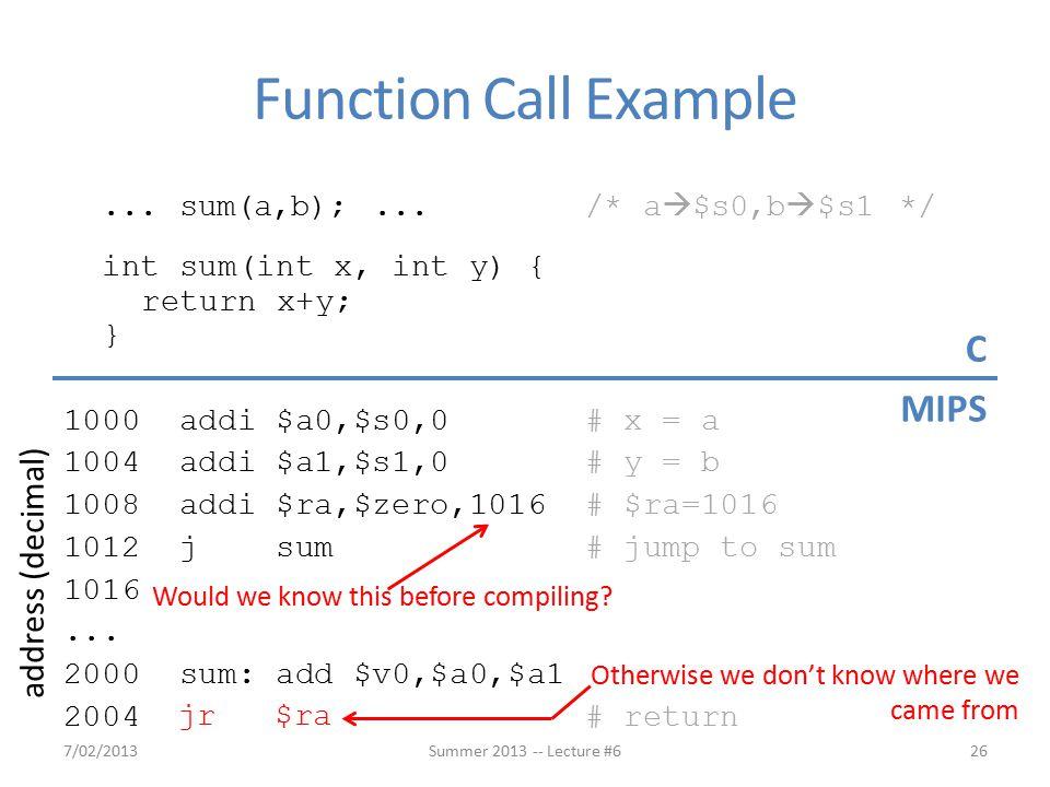 ... sum(a,b);... /* a  $s0,b  $s1 */ int sum(int x, int y) { return x+y; } 1000 addi $a0,$s0,0 # x = a 1004 addi $a1,$s1,0 # y = b 1008 addi $ra,$ze