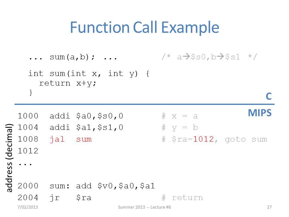 ... sum(a,b);... /* a  $s0,b  $s1 */ int sum(int x, int y) { return x+y; } 1000 addi $a0,$s0,0 # x = a 1004 addi $a1,$s1,0 # y = b 1008 jal sum # $r