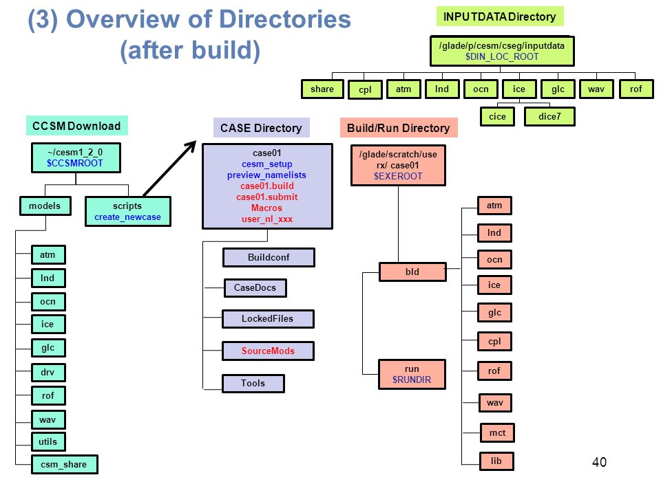 (3) Overview of Directories (after build) 40 modelsscripts create_newcase ~/cesm1_2_0 $CCSMROOT CCSM Download atm lnd ocn ice glc csm_share rof drv wa
