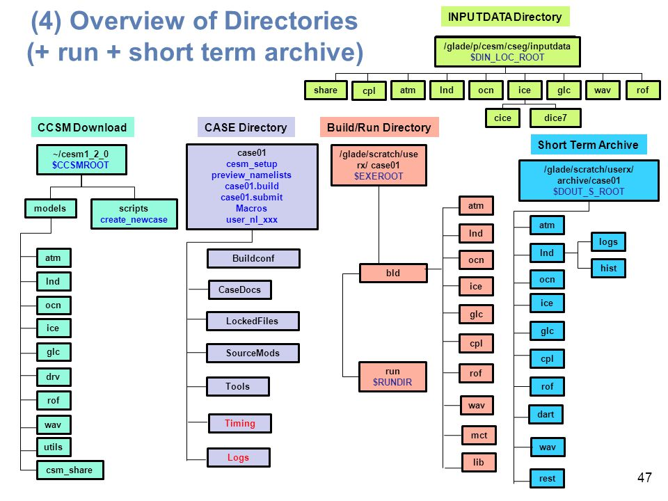 (4) Overview of Directories (+ run + short term archive) 47 modelsscripts create_newcase ~/cesm1_2_0 $CCSMROOT CCSM Download atm lnd ocn ice glc csm_s