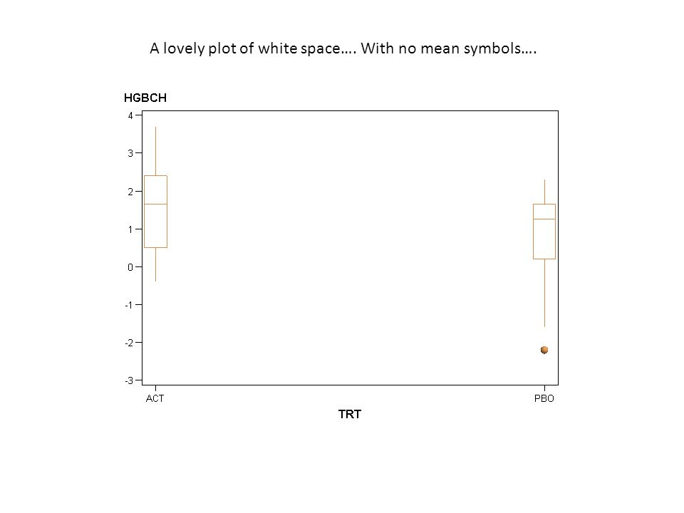 HRP223 2008 A lovely plot of white space…. With no mean symbols….