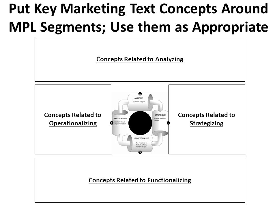 Put Key Marketing Text Concepts Around MPL Segments; Use them as Appropriate Concepts Related to Analyzing Concepts Related to Functionalizing Concepts Related to Operationalizing Concepts Related to Strategizing