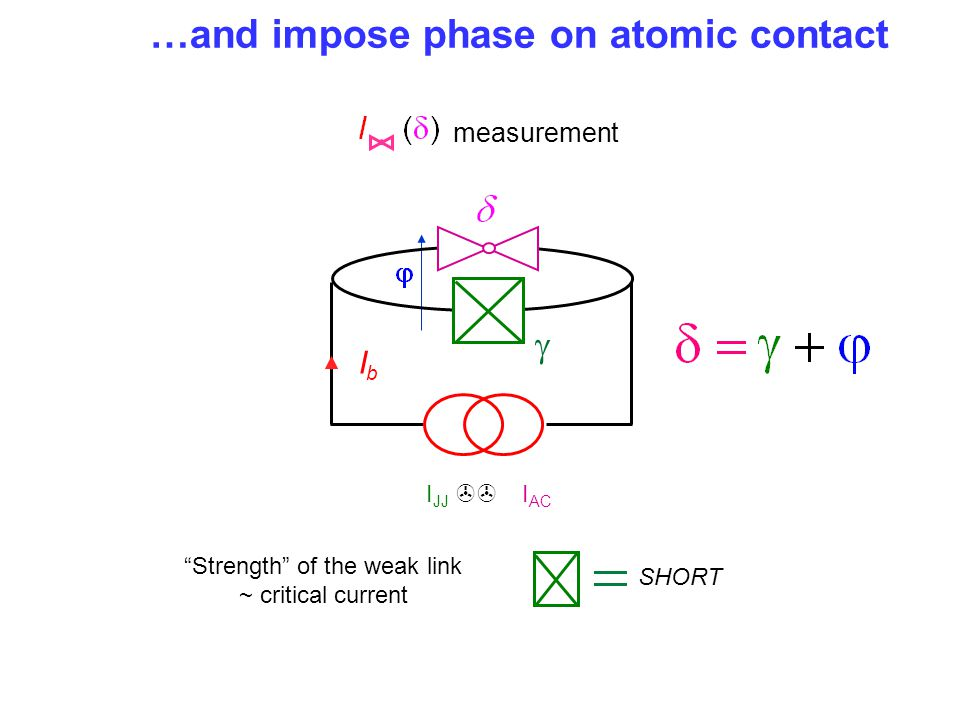 "…and impose phase on atomic contact ""Strength"" of the weak link ~ critical current measurement I JJ >> I AC IbIb  SHORT"