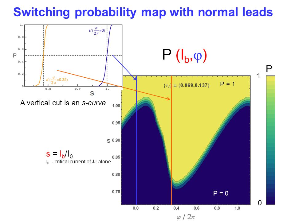 P (I b,  ) A vertical cut is an s-curve P = 0 P = 1 P 1 0 s = I b /I 0 I 0 - critical current of JJ alone Switching probability map with normal leads