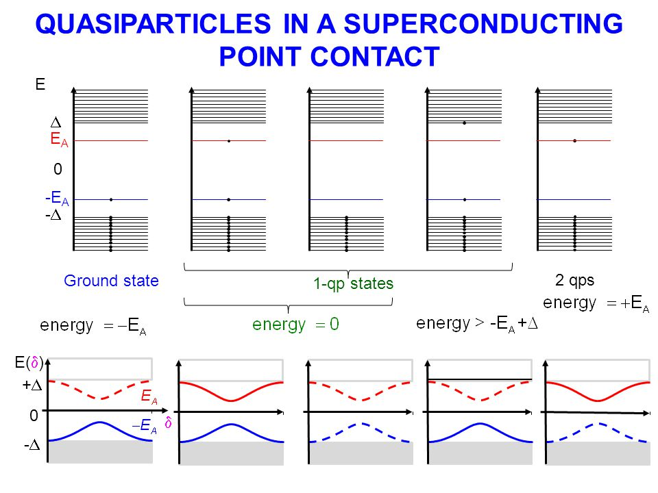 QUASIPARTICLES IN A SUPERCONDUCTING POINT CONTACT E  -- 0 Ground state 1-qp states EAEA -E A 2 qps E(  )  ++ -- 0