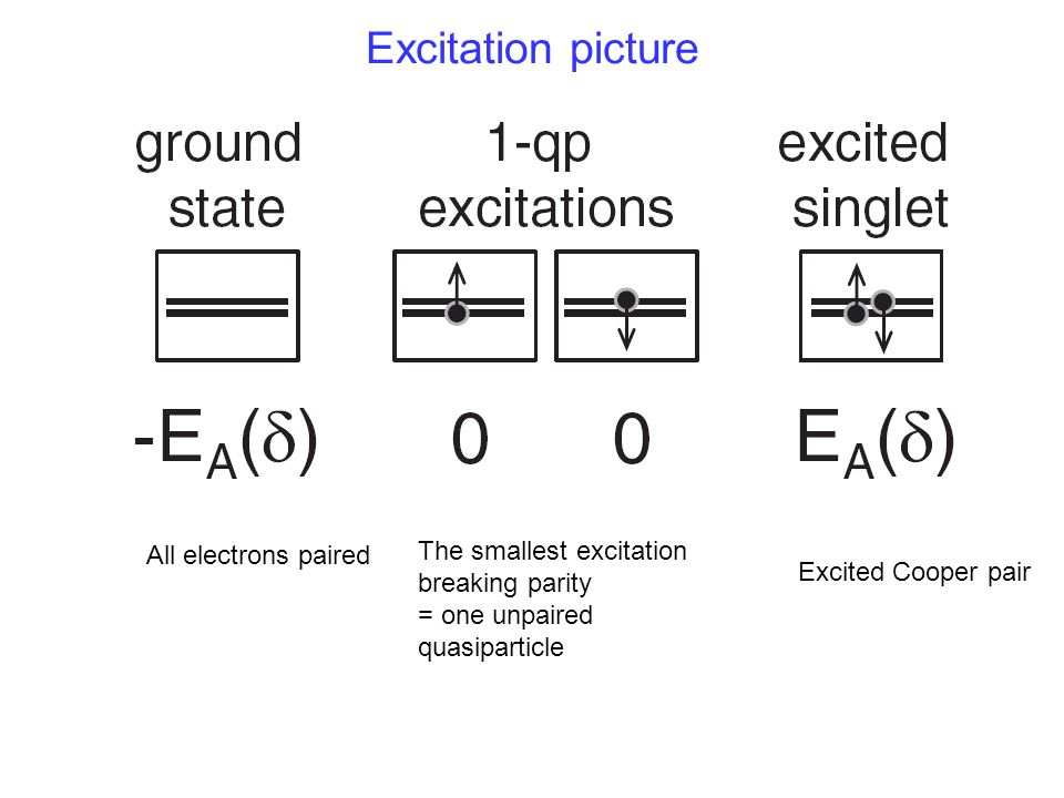 Excitation picture All electrons paired The smallest excitation breaking parity = one unpaired quasiparticle Excited Cooper pair