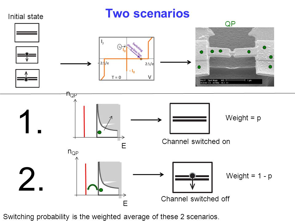 Two scenarios QP E n QP 1. 2. E n QP Weight = p Weight = 1 - p Channel switched off Channel switched on Switching probability is the weighted average