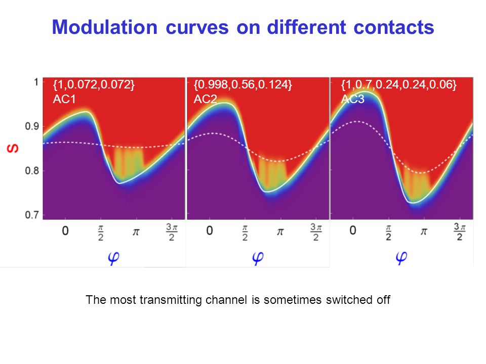 Modulation curves on different contacts {1,0.7,0.24,0.24,0.06} AC3 {1,0.072,0.072} AC1 {0.998,0.56,0.124} AC2 The most transmitting channel is sometim