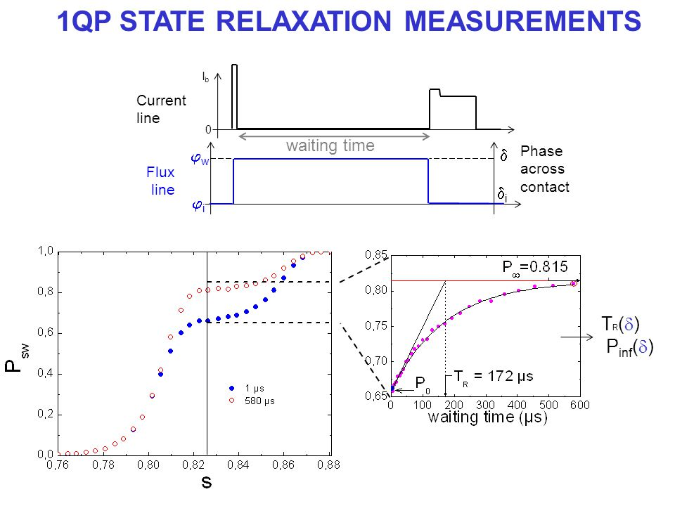 1QP STATE RELAXATION MEASUREMENTS Current line waiting time 0 IbIb T R (  ) P inf (  ) Flux line ii ww  Phase across contact ii