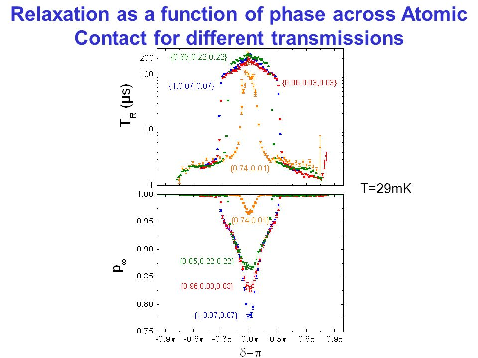 T=29mK Relaxation as a function of phase across Atomic Contact for different transmissions