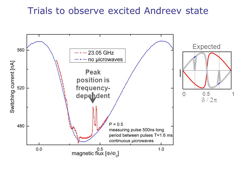 Trials to observe excited Andreev state Peak position is frequency- dependent I 1 0.5 0  Expected
