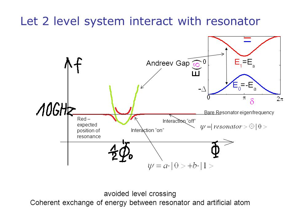 Let 2 level system interact with resonator avoided level crossing Coherent exchange of energy between resonator and artificial atom Andreev Gap Bare R
