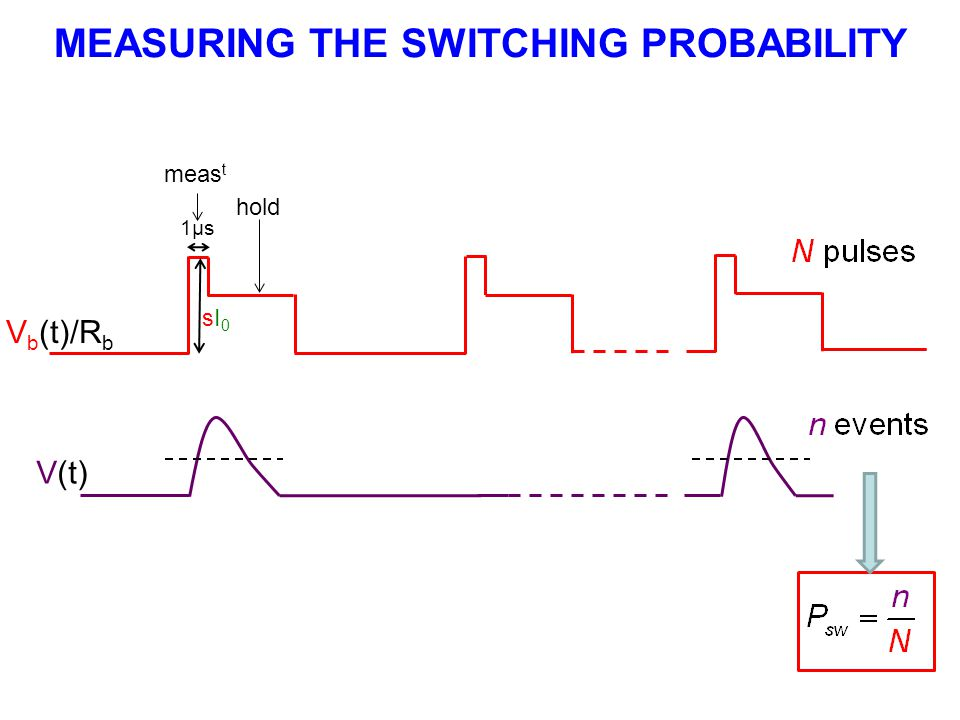 V(t) MEASURING THE SWITCHING PROBABILITY 1µs sI0sI0 meas t hold V b (t)/R b