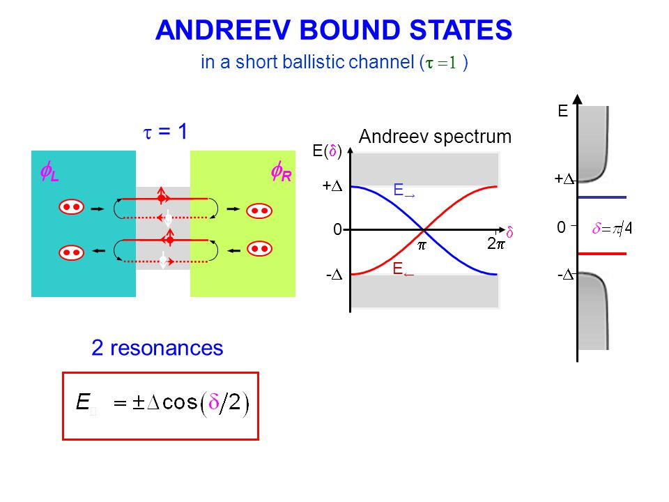 Let 2 level system interact with resonator avoided level crossing Coherent exchange of energy between resonator and artificial atom Andreev Gap Bare Resonator eigenfrequency Interaction on Interaction off Red – expected position of resonance