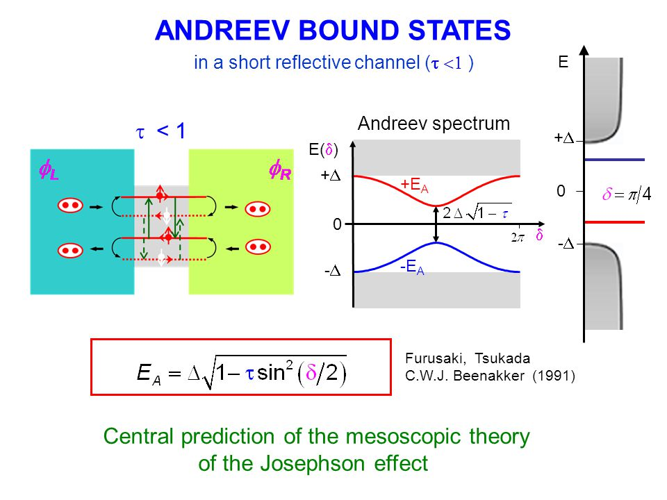 Conclusions Atomic contacts with tunable transmissions Atomic Squid to measure current-phase relation of atomic contact with switching measurements - for ground Andreev bound states excellent agreement with theory No evidence of excited Andreev state in 2 different experiments (switching measurements, coupling to resonator ) Quasiparticle poisoning => disappearence of the most transmitting channel; long relaxation for Andreev Cooper pair binding energies smaller than 0.5  sharp cut off for binding energies bigger than 0.5  Dispersive measurements of resonant frequency of resonator + atomic squid Trials to observe avoided level crossing (atomic contact embedded in resonator) Current Status: Josephson Junction spectroscopy of Atomic Squid – observed avoided level crossing PLASMA FREQUENCY – ANDREEV GAP